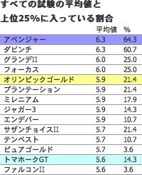 C:立地条件に対する各工法の補正率、D:施工時期の補正率