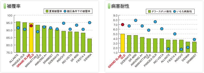 graph_grandslamgld