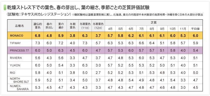 graph_MONACO